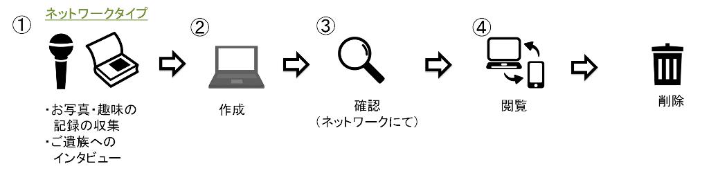 board_net_nagareS