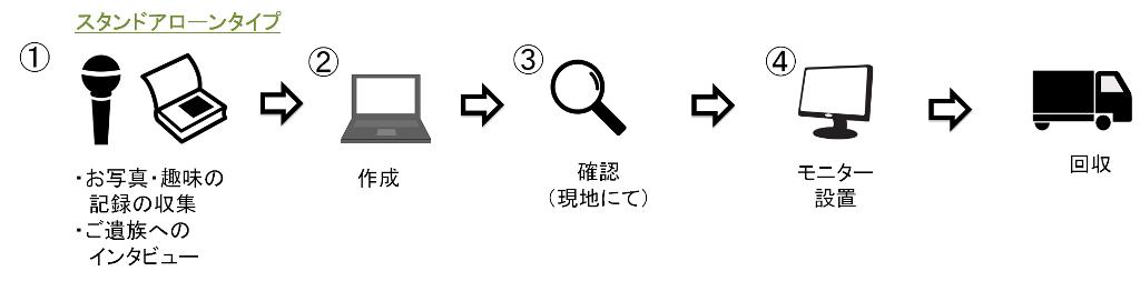 board_sa_nagareS